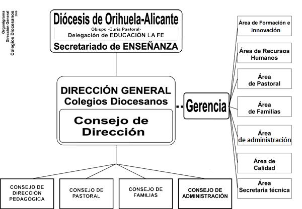 Organigrama Dirección General